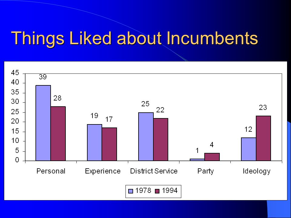 Things Liked about Incumbents