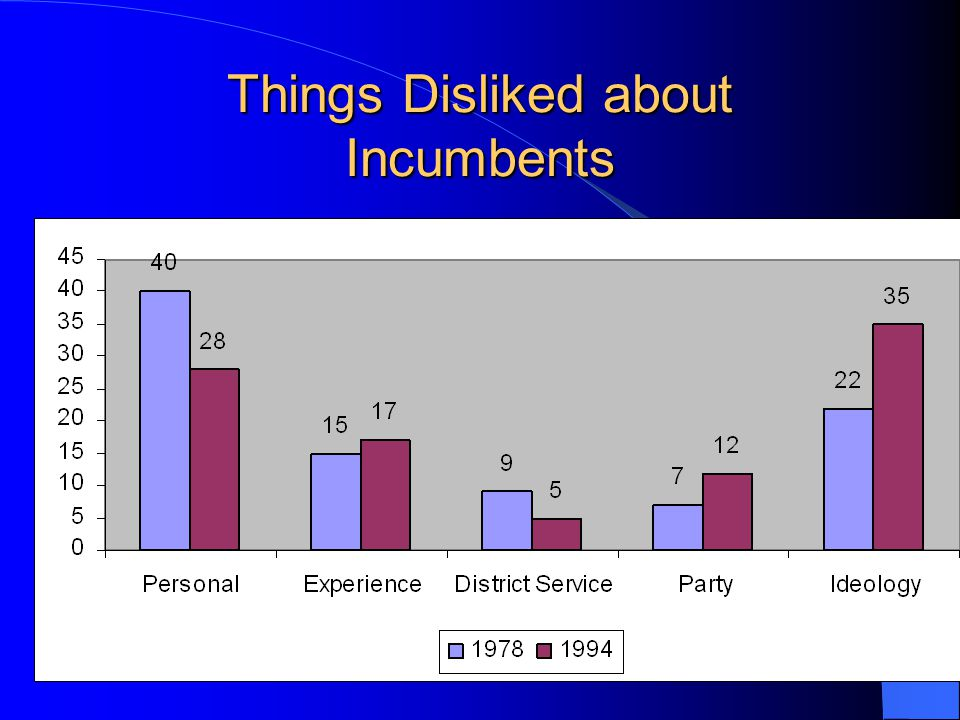 Things Disliked about Incumbents