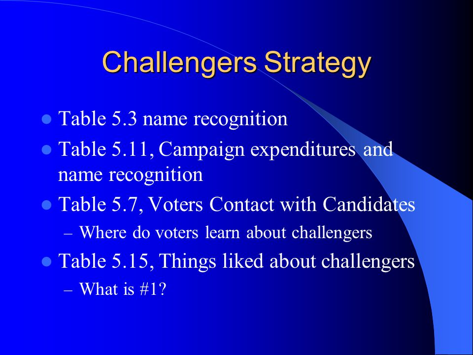 Challengers Strategy Table 5.3 name recognition Table 5.11, Campaign expenditures and name recognition Table 5.7, Voters Contact with Candidates – Where do voters learn about challengers Table 5.15, Things liked about challengers – What is #1