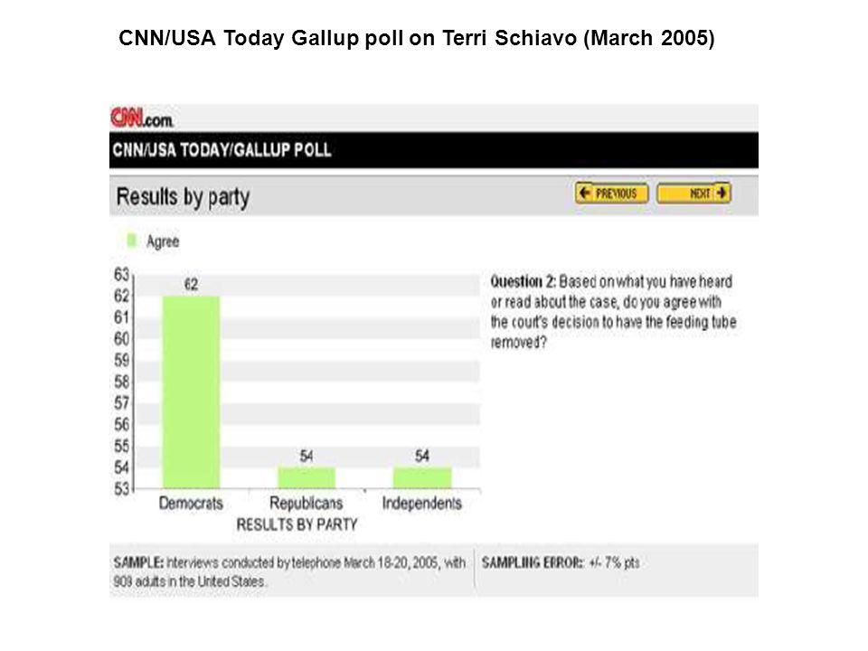 CNN/USA Today Gallup poll on Terri Schiavo (March 2005)