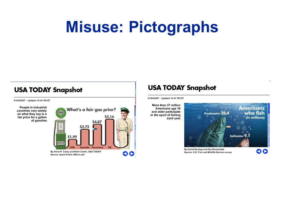Misuse: Pictographs