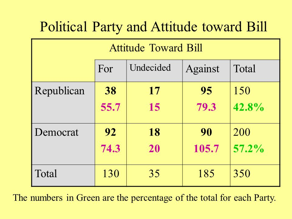 Attitude Toward Bill For Undecided AgainstTotal Republican38 55.7 17 15 95 79.3 150 42.8% Democrat92 74.3 18 20 90 105.7 200 57.2% Total13035185350 Political Party and Attitude toward Bill The numbers in Green are the percentage of the total for each Party.