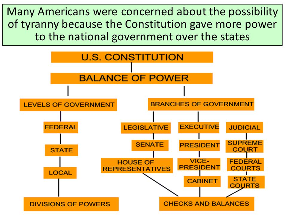 Many Americans were concerned about the possibility of tyranny because the Constitution gave more power to the national government over the states