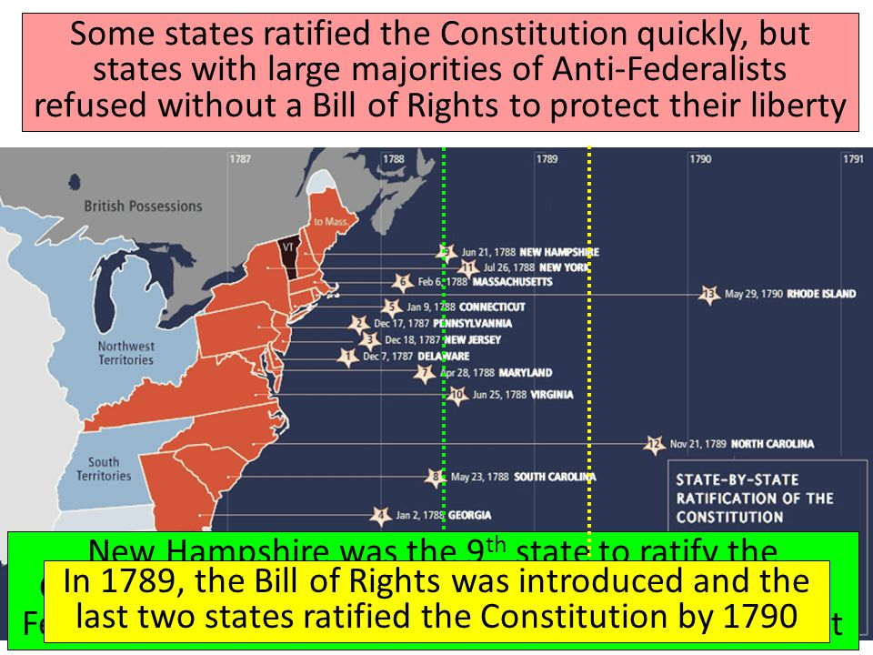 Some states ratified the Constitution quickly, but states with large majorities of Anti-Federalists refused without a Bill of Rights to protect their liberty New Hampshire was the 9 th state to ratify the Constitution which went into effect in 1789, but the Federalists wanted all 13 states to ratify the new gov't In 1789, the Bill of Rights was introduced and the last two states ratified the Constitution by 1790