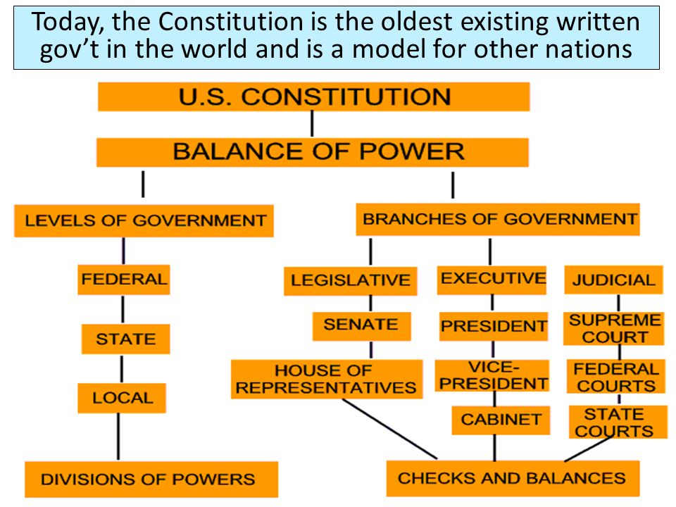 Today, the Constitution is the oldest existing written gov't in the world and is a model for other nations
