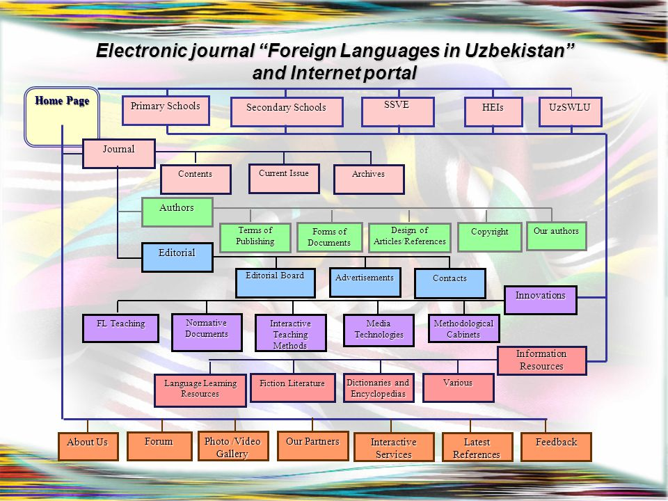 """Electronic journal """"Foreign Languages in Uzbekistan"""" and Internet portal Home Page Journal Contents Current Issue Archives Authors Terms of Publishing"""