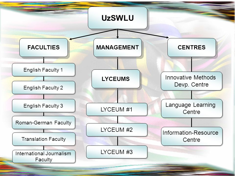 UzSWLU FACULTIES English Faculty 1 English Faculty 2 English Faculty 3 Roman-German Faculty Translation Faculty International Journalism Faculty Inter