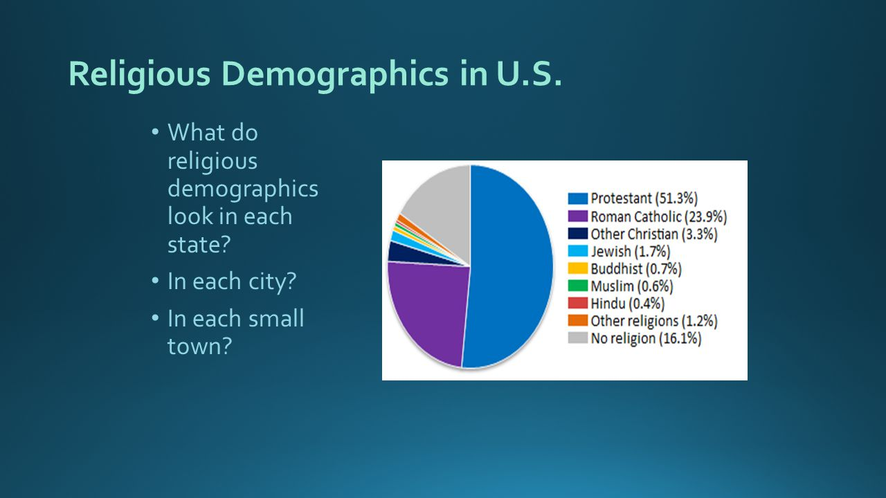 Religious Demographics in U.S. What do religious demographics look in each state.