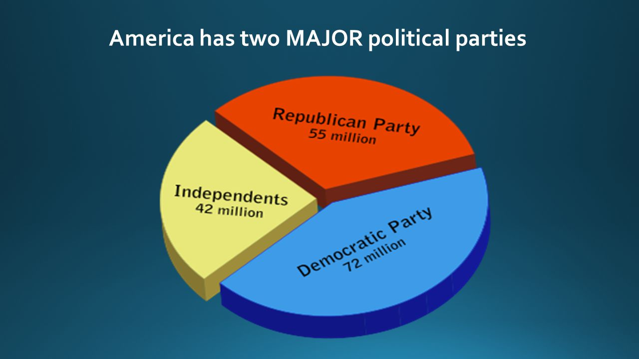 America has two MAJOR political parties