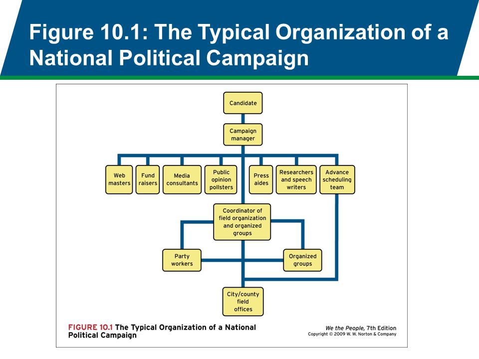 Figure 10.1: The Typical Organization of a National Political Campaign