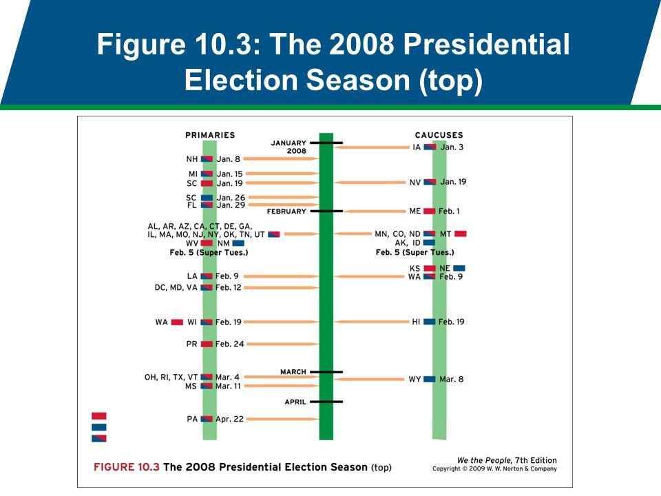 Figure 10.3: The 2008 Presidential Election Season (top)