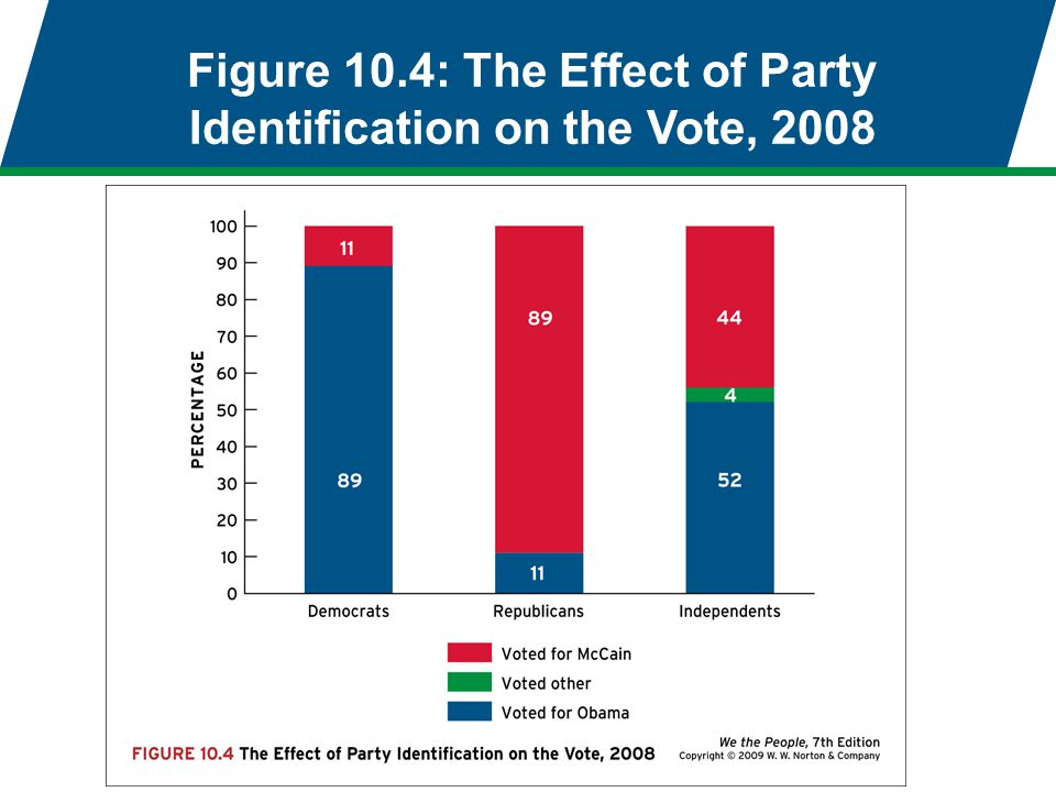 Figure 10.4: The Effect of Party Identification on the Vote, 2008