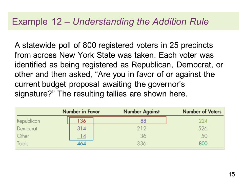 15 Example 12 – Understanding the Addition Rule A statewide poll of 800 registered voters in 25 precincts from across New York State was taken.