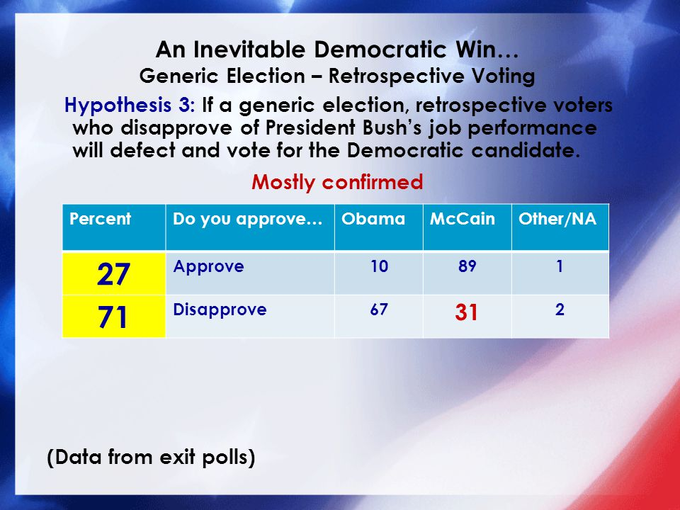 An Inevitable Democratic Win… Generic Election – Retrospective Voting Hypothesis 3: If a generic election, retrospective voters who disapprove of President Bush's job performance will defect and vote for the Democratic candidate.