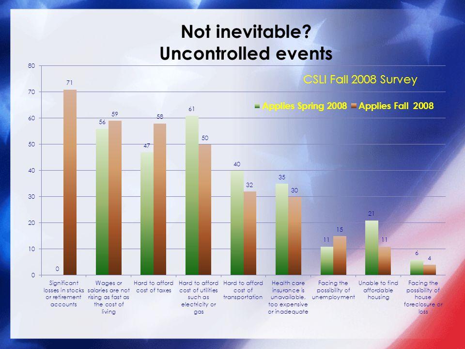 CSLI Fall 2008 Survey