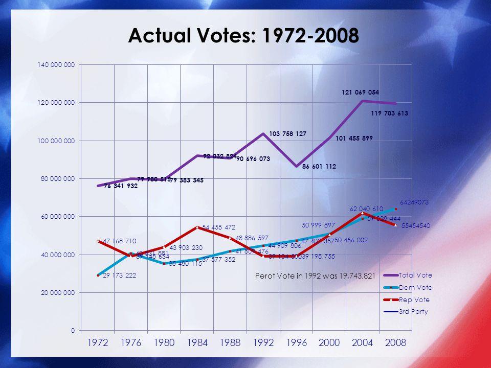 Actual Votes: 1972-2008