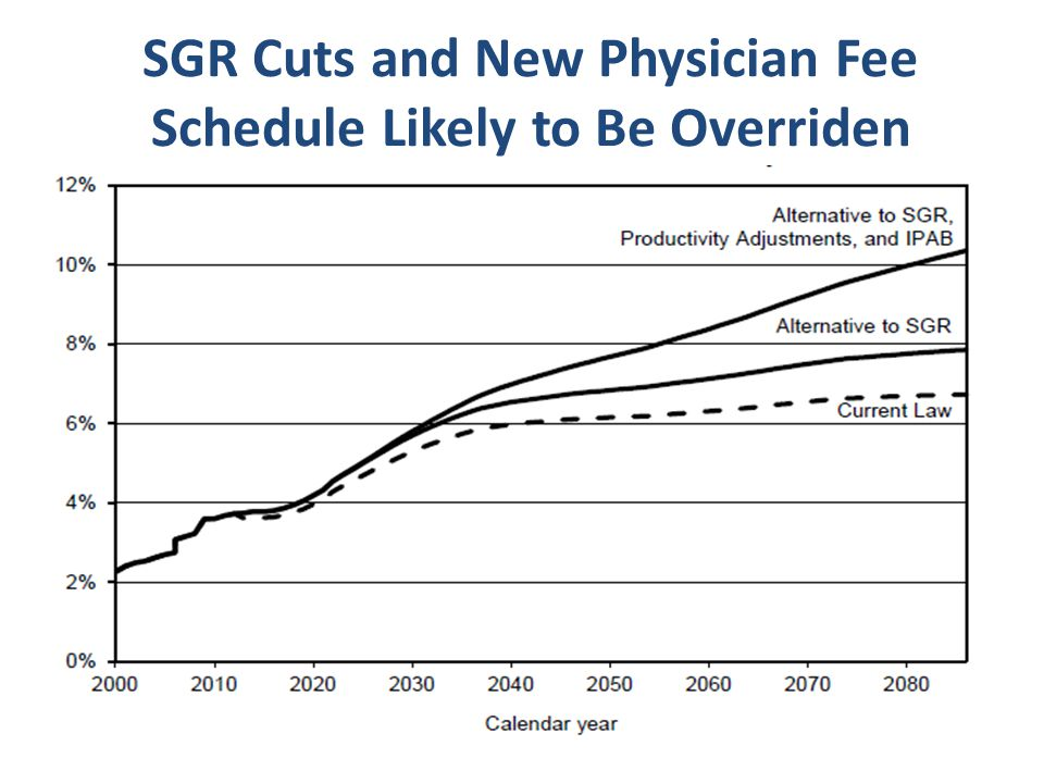 SGR Cuts and New Physician Fee Schedule Likely to Be Overriden