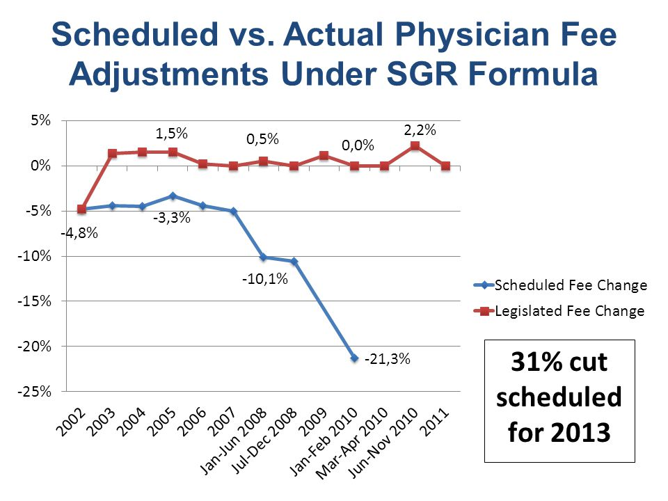 Scheduled vs. Actual Physician Fee Adjustments Under SGR Formula