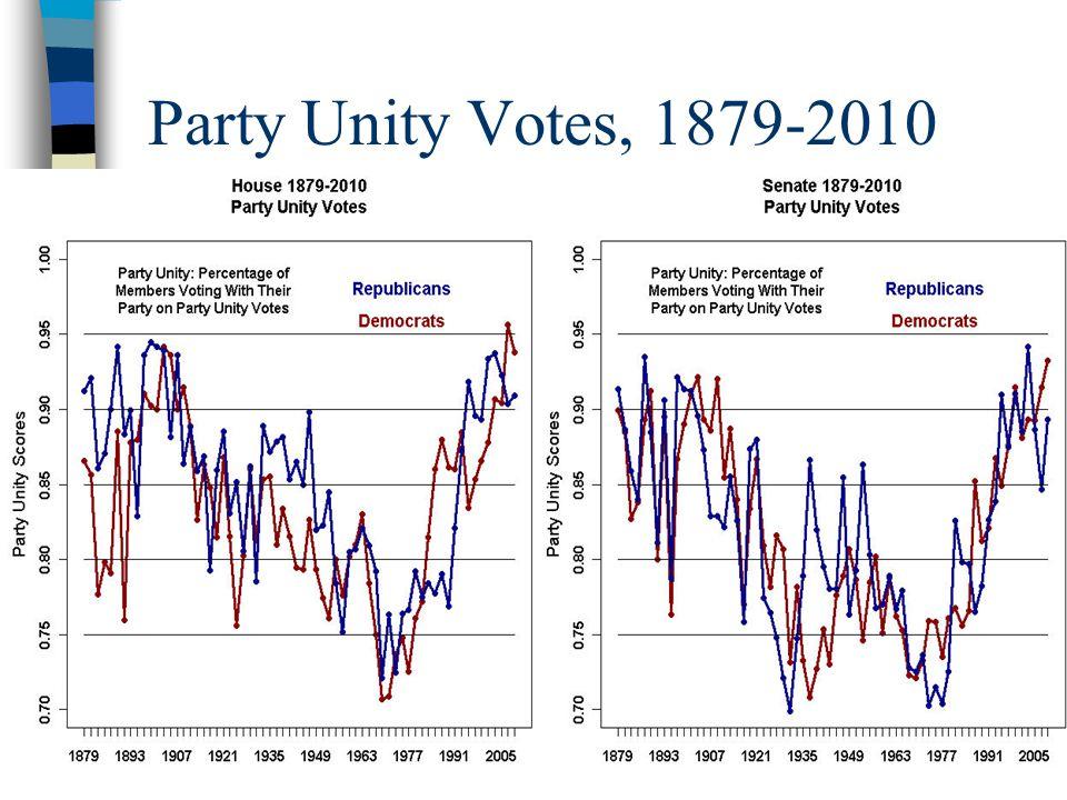 II.Do parties matter.