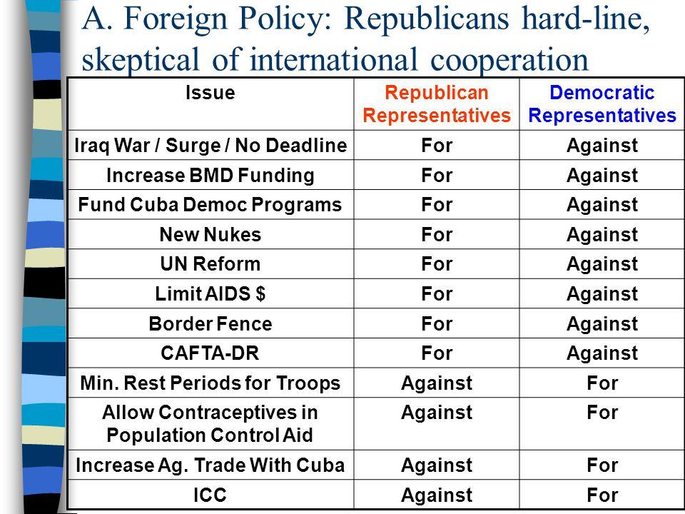 B. Social Welfare Spending: Democrats favor -- when threatened