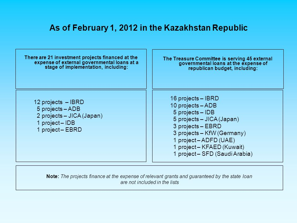As of February 1, 2012 in the Kazakhstan Republic There are 21 investment projects financed at the expense of external governmental loans at a stage of implementation, including: 16 projects – IBRD 10 projects – ADB 5 projects – IDB 5 projects – JICA (Japan) 3 projects – EBRD 3 projects – KfW (Germany) 1 project – ADFD (UAE) 1 project – KFAED (Kuwait) 1 project – SFD (Saudi Arabia) The Treasure Committee is serving 45 external governmental loans at the expense of republican budget, including: 12 projects – IBRD 5 projects – ADB 2 projects – JICA (Japan) 1 project – IDB 1 project – EBRD Note: The projects finance at the expense of relevant grants and guaranteed by the state loan are not included in the lists