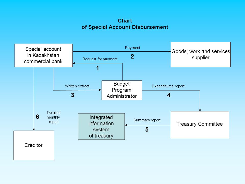 Chart of Redemption and Servicing Procedure for Government and State Guaranteed Debt of the Republic of Kazakhstan from the Republican Budget JSC Central securities depositary institution Creditor Treasury Committee Treasury department of Astana city Kazakhstan National Bank Correspondent bank of creditor 1 Invoice for payment of external loans 2 Invoice for payment of internal loans 3 4 6 7 Payments of Kazakhstan external loans and services in foreign currency Request for converting foreign currency and tenge coverage of foreign currency procurement Invoice for payment in tenge and request for converting foreign currency Daily extract on expenditures Department of state loans of Kazakhstan Ministry of Finance Actual data on payments 8 5 Payments on redemption and service of internal debt of Kazakhstan Integrated information system of treasury