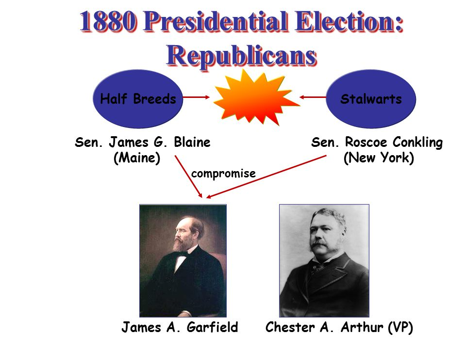 1880 Presidential Election: Republicans Half BreedsStalwarts Sen.