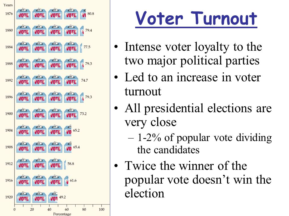 Voter Turnout Intense voter loyalty to the two major political parties Led to an increase in voter turnout All presidential elections are very close –