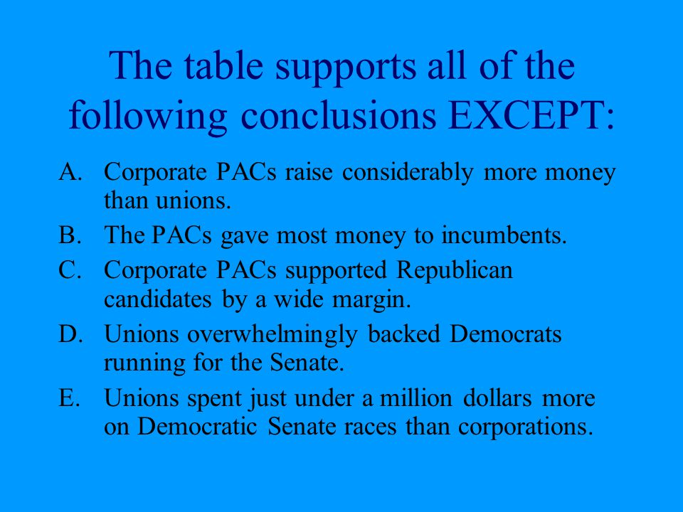The table supports all of the following conclusions EXCEPT: A.Corporate PACs raise considerably more money than unions. B.The PACs gave most money to