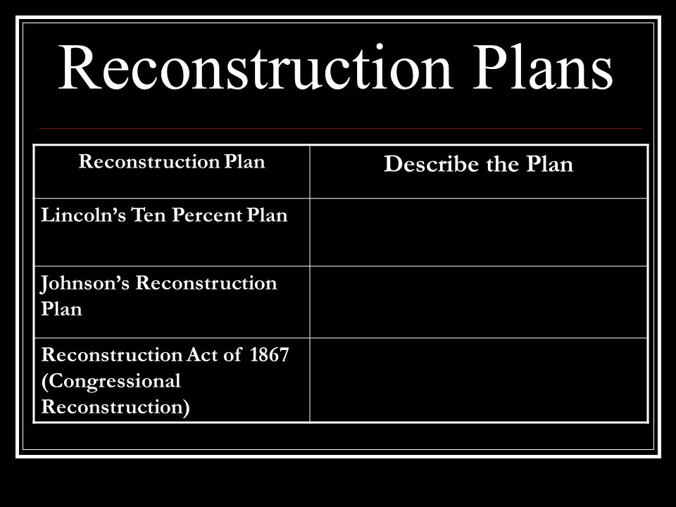 How to implement Reconstruction.Different groups had different ideas on how to rebuild.