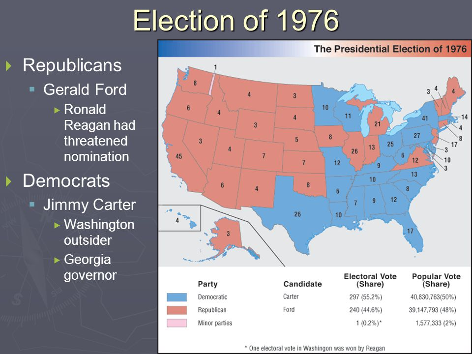 Election of 1976   Republicans   Gerald Ford   Ronald Reagan had threatened nomination   Democrats   Jimmy Carter   Washington outsider   Georgia governor
