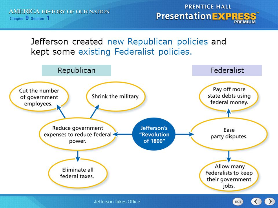 Chapter 9 Section 1 Jefferson Takes Office Jefferson created new Republican policies and kept some existing Federalist policies. RepublicanFederalist