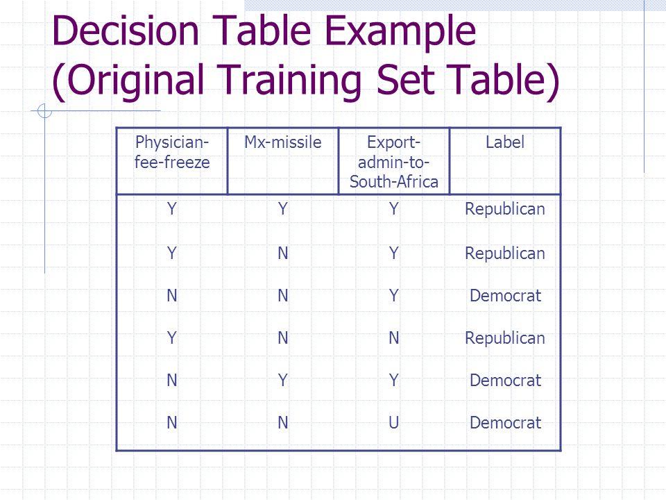 Decision Table Example (Original Training Set Table) Physician- fee-freeze Mx-missileExport- admin-to- South-Africa Label YYYRepublican YNY NNYDemocrat YNNRepublican NYYDemocrat NNU