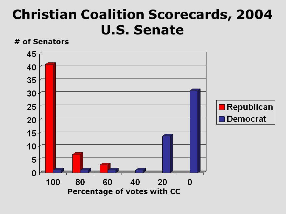 Christian Coalition Scorecards, 2004 U.S. Senate Percentage of votes with CC # of Senators