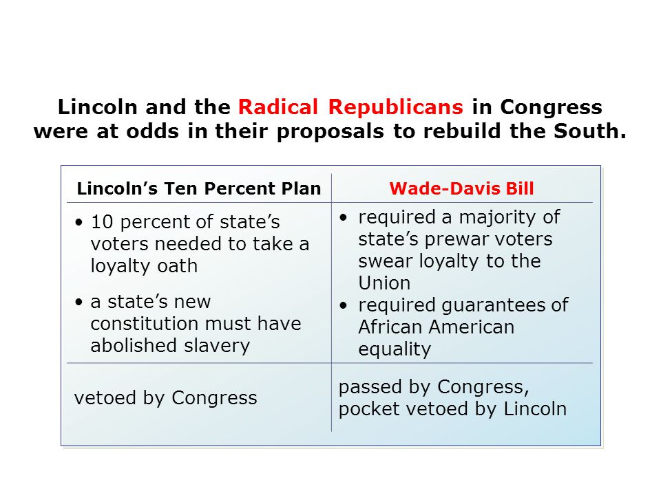 Lincoln and the Radical Republicans in Congress were at odds in their proposals to rebuild the South. Lincoln's Ten Percent PlanWade-Davis Bill 10 per