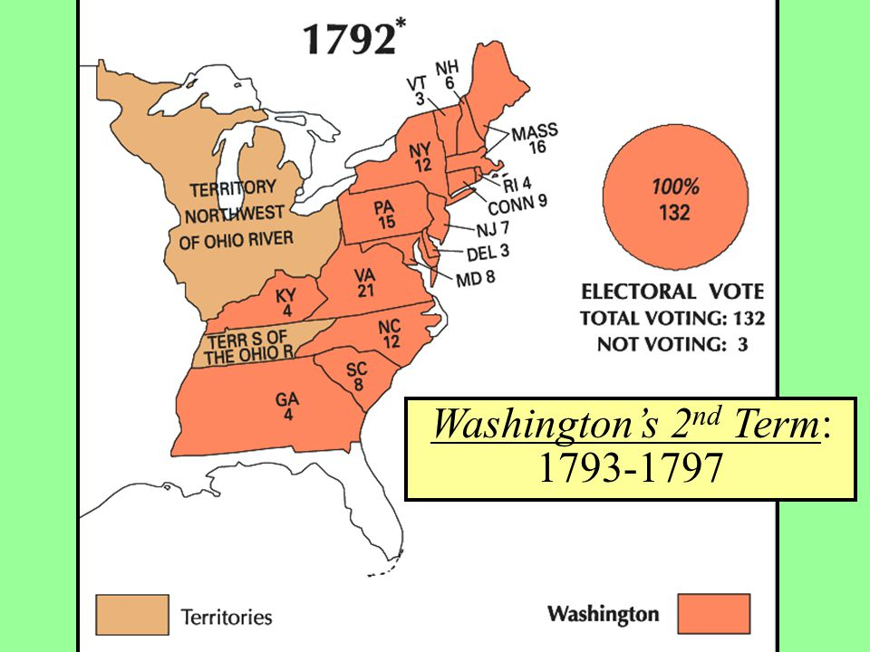 Washington's 2 nd Term: 1793-1797