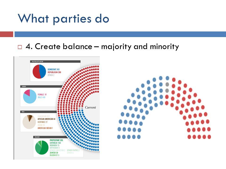 What parties do  4. Create balance – majority and minority