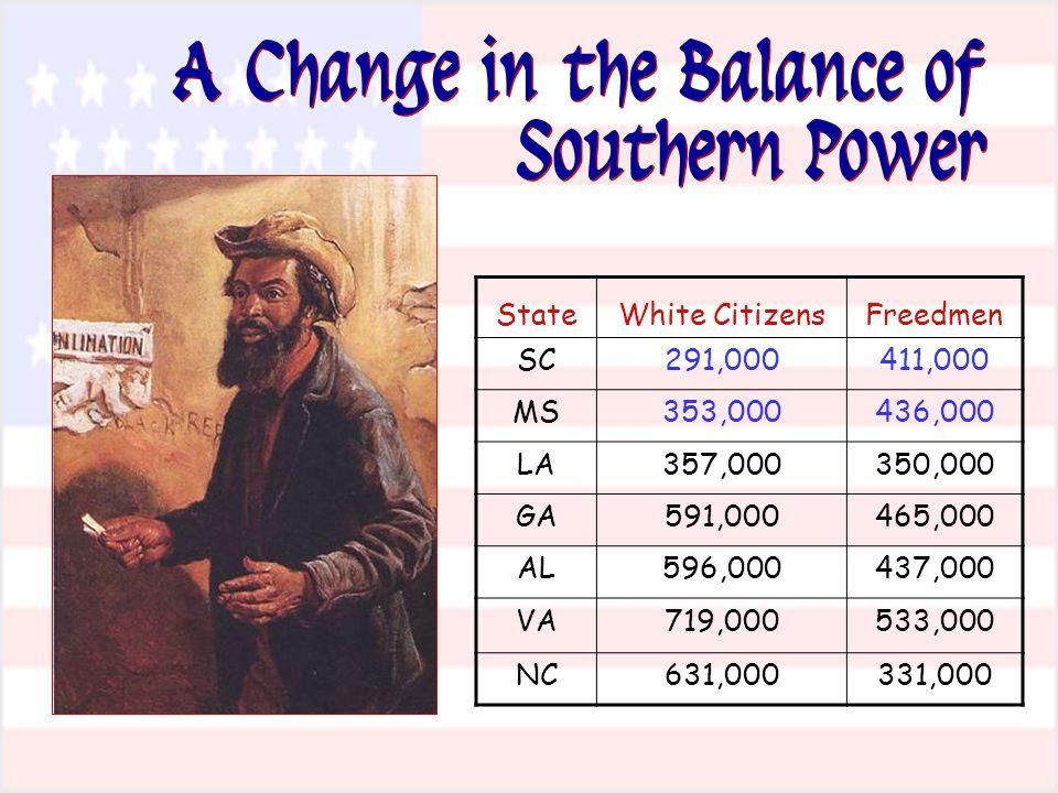 A Change in the Balance of Southern Power StateWhite CitizensFreedmen SC291,000411,000 MS353,000436,000 LA357,000350,000 GA591,000465,000 AL596,000437,000 VA719,000533,000 NC631,000331,000