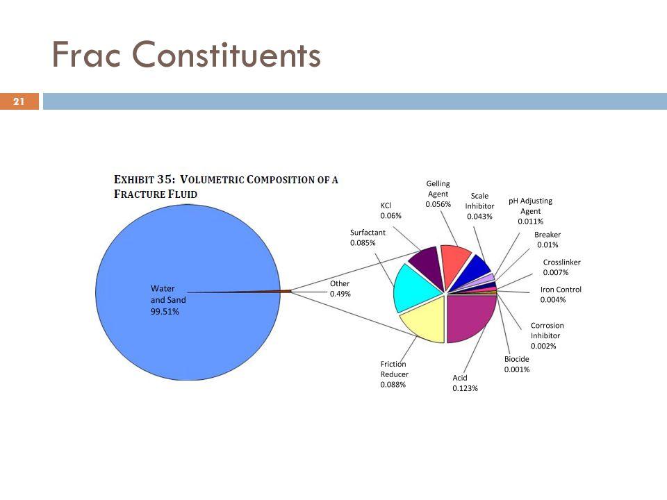 Frac Constituents 21