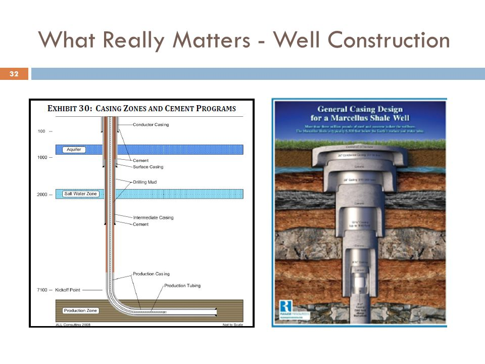 What Really Matters - Well Construction 32