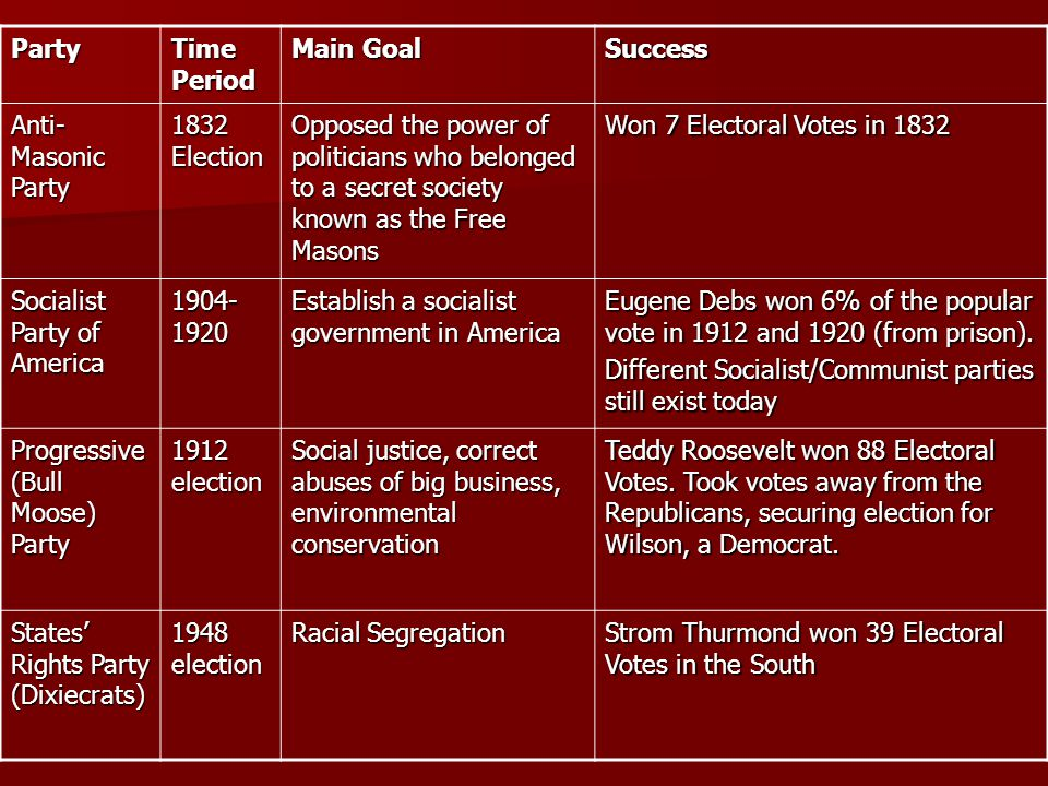 Party Time Period Main Goal Success Reform Party 1990s – Today Shifted from centrist conservative under Perot to ultra conservative under Buchanan Perot (as an independent) won 16% of votes in 1992 and 8% of votes in 1996, and hurt Republicans chance of winning in those elections.