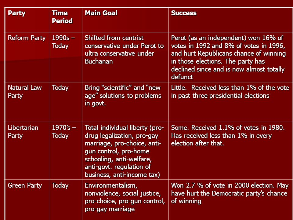 Party Time Period Main Goal Success Reform Party 1990s – Today Shifted from centrist conservative under Perot to ultra conservative under Buchanan Per