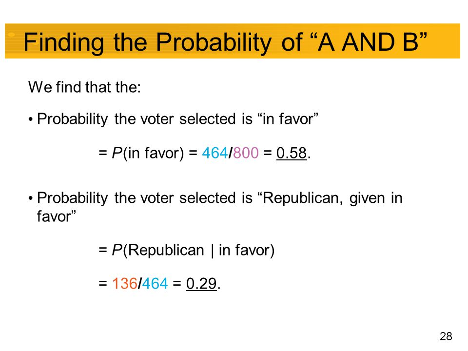 "28 Finding the Probability of ""A AND B"" We find that the: Probability the voter selected is ""in favor"" = P (in favor) = 464/800 = 0.58. Probability th"