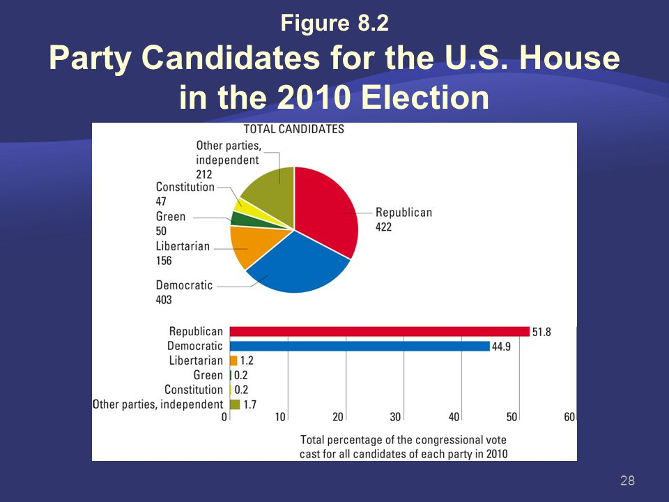 The American Two-Party System  While two parties are dominant, third parties make contributions also  Third parties usually one of four types:  Bol