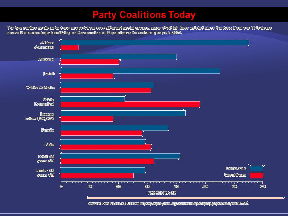 Four Political Eras Since Civil War  A Rough Balance: 1968 to the Present  Richard Nixon's victory in 1968 a fourth critical election; Republican presidential candidates have done well since  Congressional elections in this period mixed: Democrats generally control House, Senate control split about evenly  Party loyalty within regions has shifted; possible electoral dealignment 26