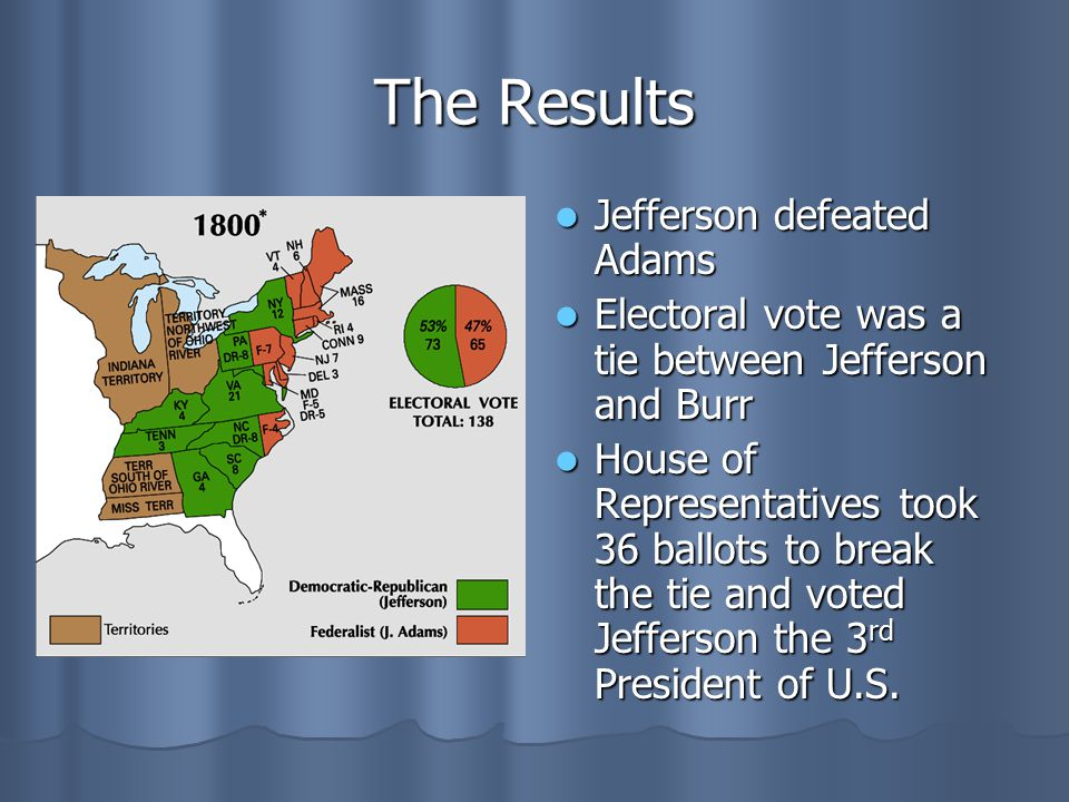 The Results Jefferson defeated Adams Jefferson defeated Adams Electoral vote was a tie between Jefferson and Burr Electoral vote was a tie between Jef