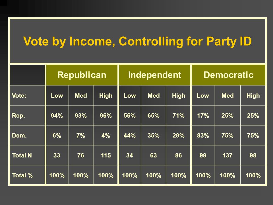 Vote by Income, Controlling for Party ID RepublicanIndependentDemocratic Vote:LowMedHighLowMedHighLowMedHigh Rep.94%93%96%56%65%71%17%25% Dem.6%7%4%44%35%29%83%75% Total N33761153463869913798 Total %100%