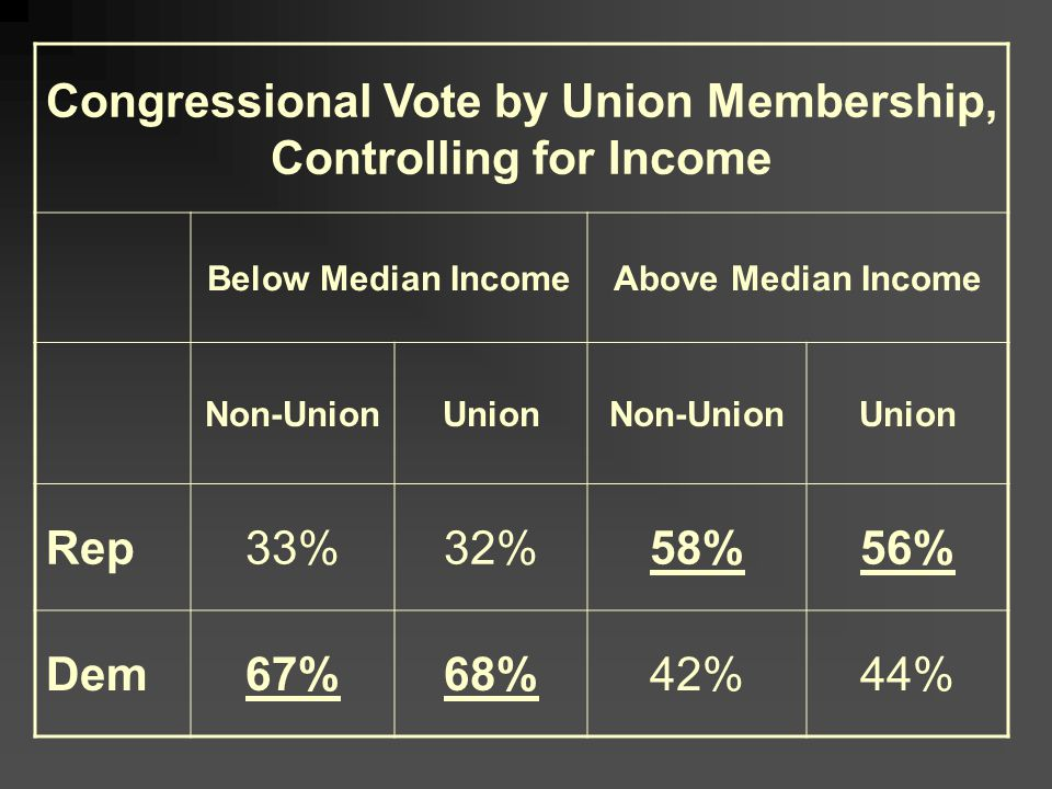 Congressional Vote by Union Membership, Controlling for Income Below Median IncomeAbove Median Income Non-UnionUnionNon-UnionUnion Rep33%32%58%56% Dem67%68%42%44%