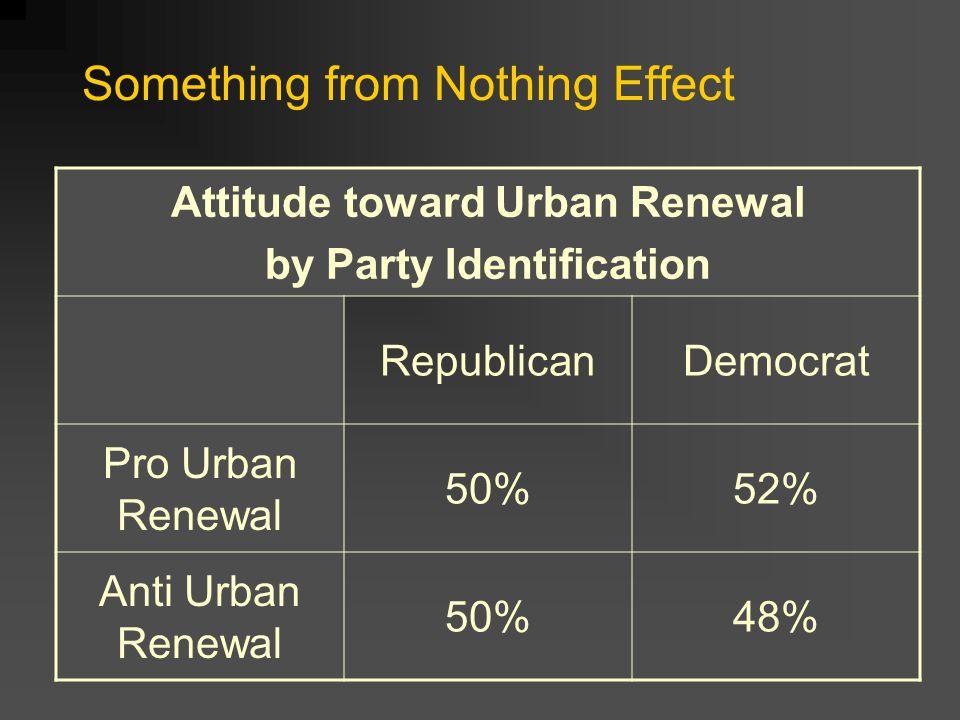 Attitude toward Urban Renewal by Party Identification RepublicanDemocrat Pro Urban Renewal 50%52% Anti Urban Renewal 50%48% Something from Nothing Effect