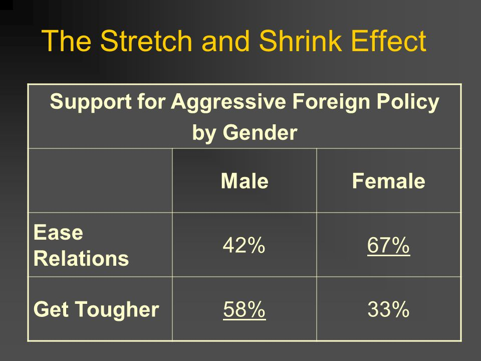 Support for Aggressive Foreign Policy by Gender MaleFemale Ease Relations 42%67% Get Tougher58%33% The Stretch and Shrink Effect